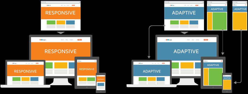 Penjelasan Responsive & Adaptive layout